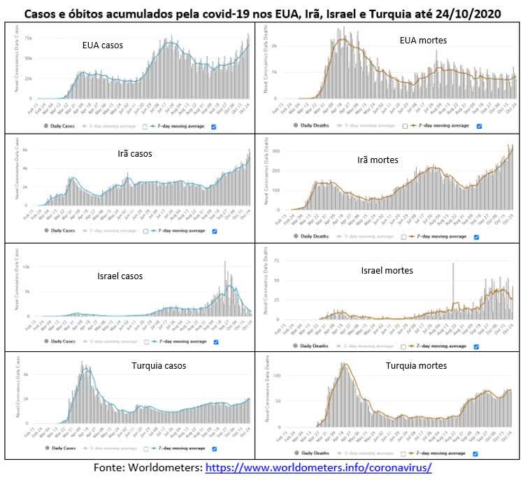 Os países dos gráficos abaixo estão passando por uma terceira onda da covid-19