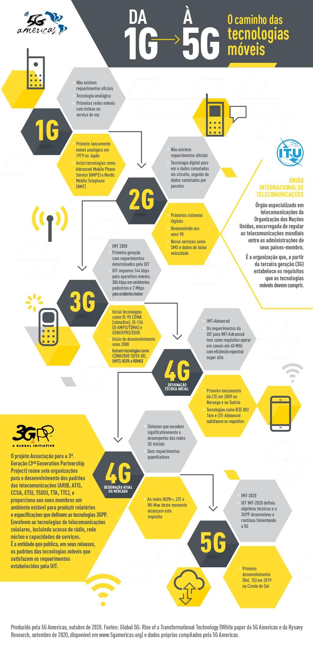 Evolução da tecnologia de celulares - da 1G para a 5G