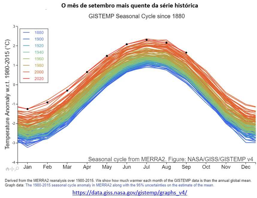 2o mês de setembro mais quente da série histórica