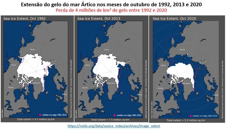 a extensão de gelo no Polo Norte era de 9,3 milhões de km2 em 1992, caiu para 7,5 milhões de km2 em 2013 e 5,3 milhões de km2 em 2020