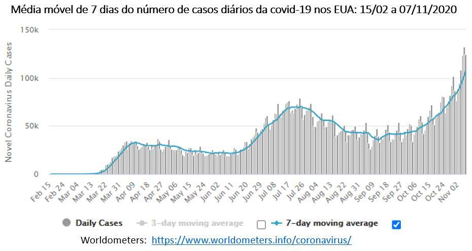 gráfico abaixo mostra que os EUA vivem a 3ª onda da covid-19 e cada afluxo tem sido maior do que o anterior