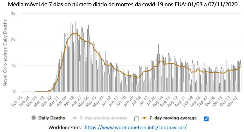 gráfico abaixo mostra a média móvel das mortes da covid-19 nos EUA