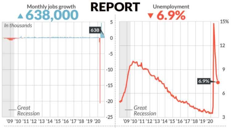 os gráficos abaixo a pandemia gerou uma recessão que provocou mais de 20 milhões de pessoas desempregadas