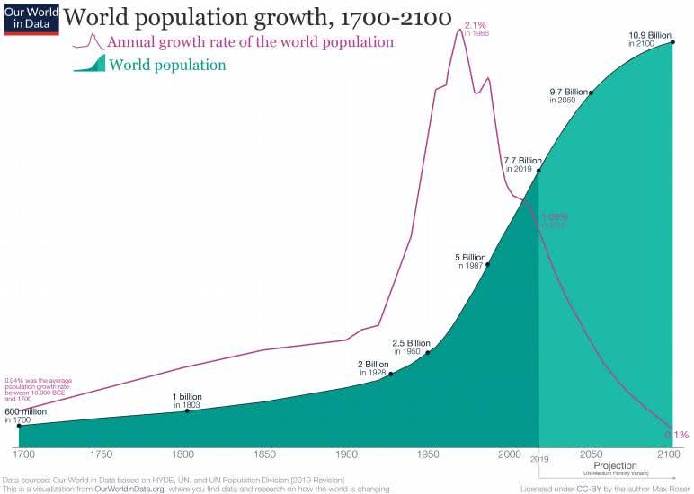 População mundial entre 1750 e 2100 e taxa de crescimento em %