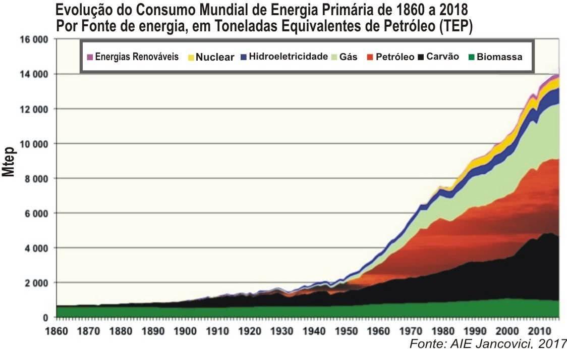 O consumo anual mundial de todas as fontes de energia primária