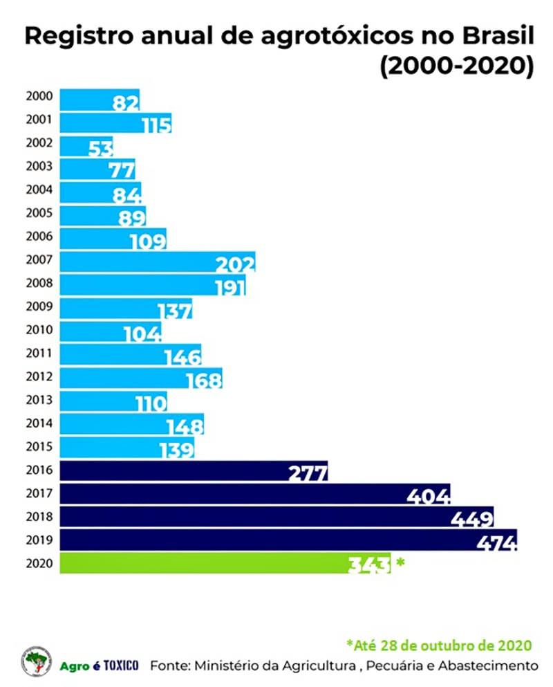 registro anual de agrotóxicos no Brasil