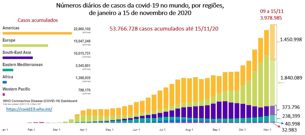 OMS, mostra o número de casos por semana epidemiológica ao longo do ano de 2020