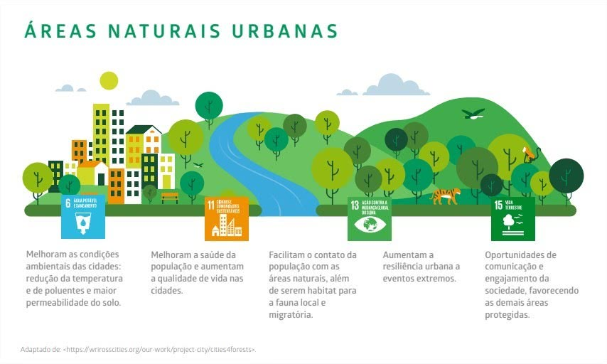 201120 Areas Naturais Urbanas