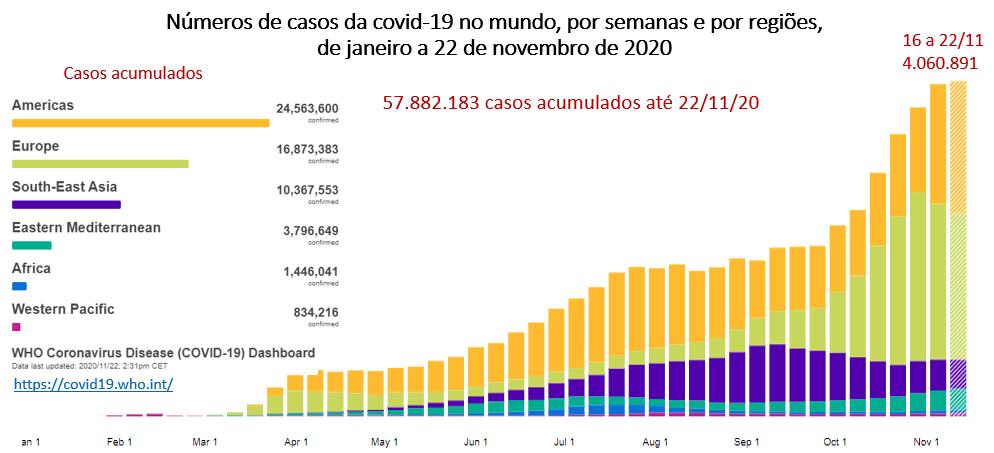 201123b Número De Casos De Covid19 No Mundo