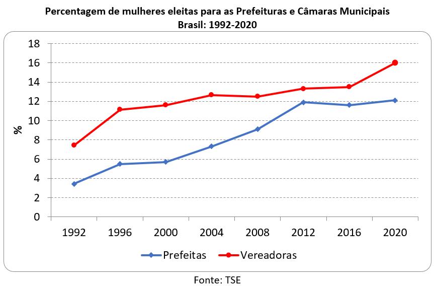 percentagem de mulheres eleitas para as prefeituras e câmaras municipais no Brasil, 1992-2020