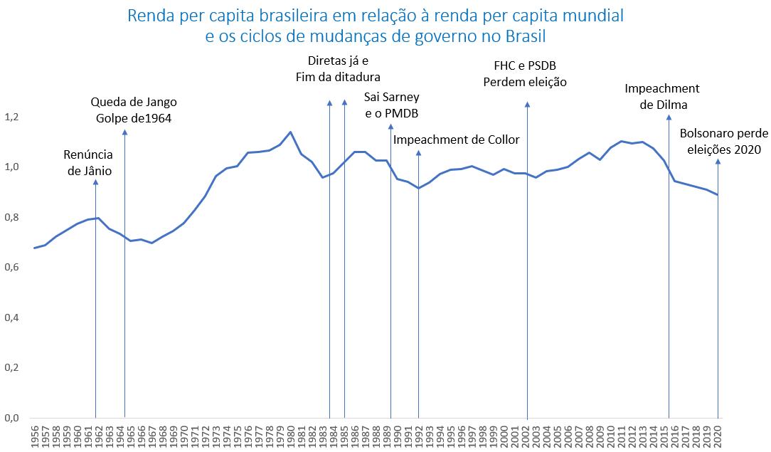 Renda Per Capita Brasileira E A Renda Per Capita Mundial