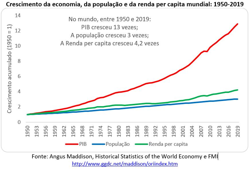 crescimento da economia, da população e da renda per capita mundial