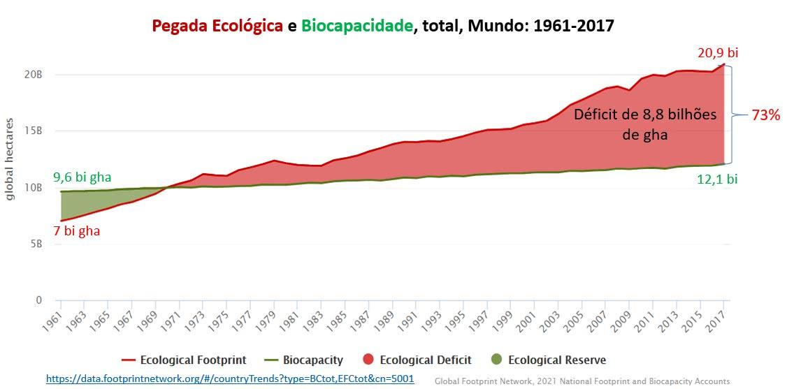 pegada ecológica e biocapacidade, total, mundo: 1961-2017