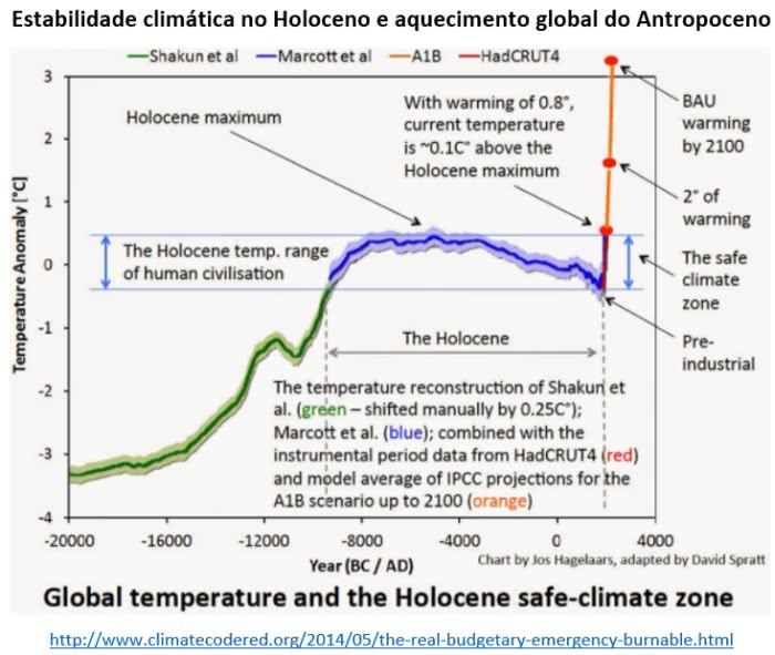 estabilidade climática no Holoceno e aquecimento global do Antropoceno