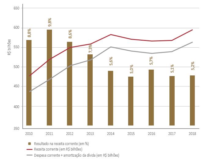 Evolução das receitas correntes, despesas correntes e amortizações da dívida