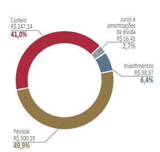 Composição da despesa total - 2018 em R$ bilhões - IPCA médio de 2018
