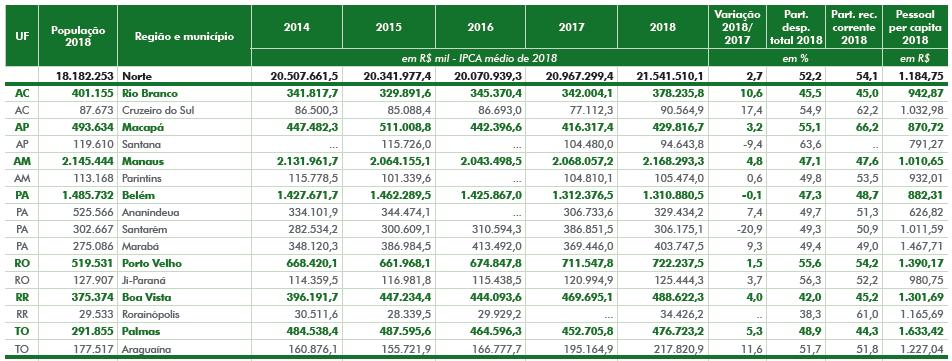 Despesa com Pessoal (2014-2018)