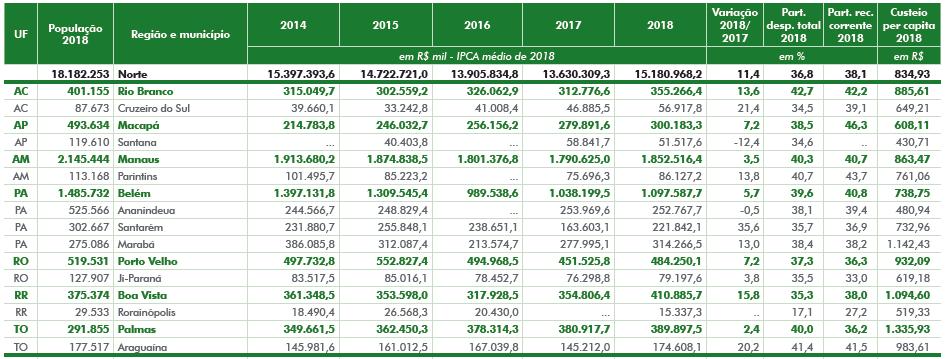 Despesa com Custeio (2014-2018)