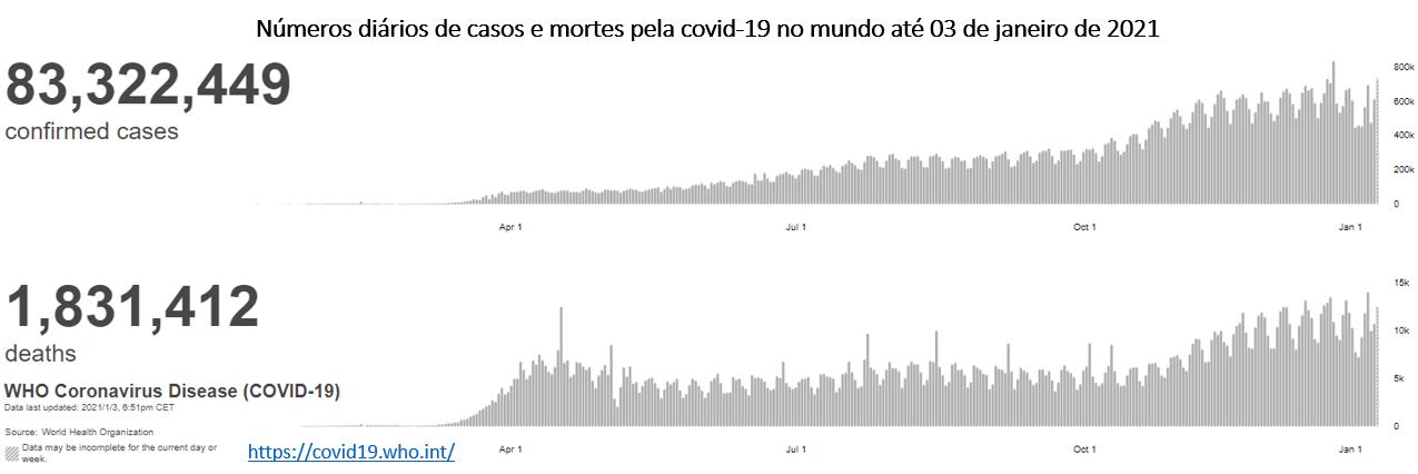 números diários de casos e mortes pela covid-19 no mundo