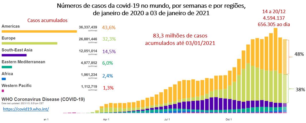 números de casos da covid-19 no mundo