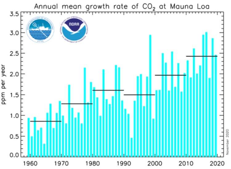 média anual de concentração de co2 em Mauna Loa