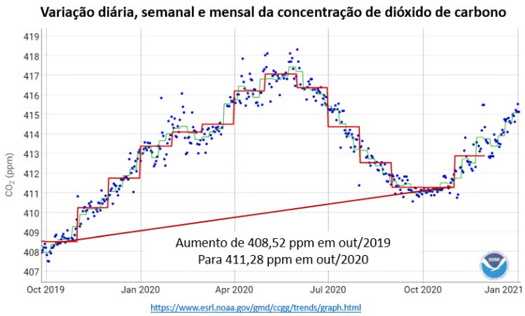 variação da concentração de co2 2019-2020