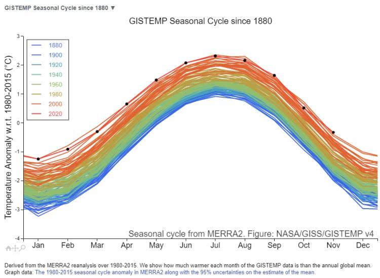 aquecimento global - aumento da temperatura desde 1880