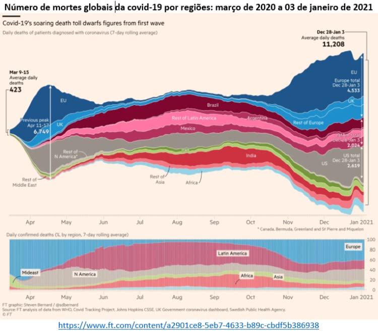 número de mortes globais da covid-19 por regiões