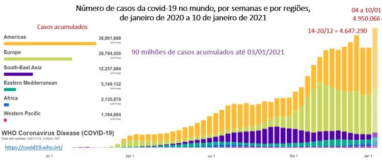 número de casos da covid-19 no mundo