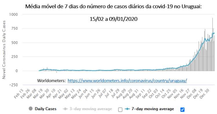 média móvel de 7 dias do número de casos diários da covid-19 no Uruguai