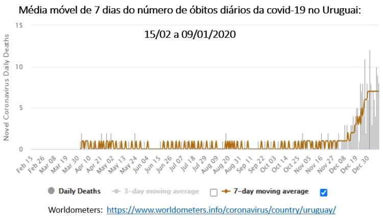 média móvel de 7 dias do número de óbitos diários da covid-19 no Uruguai