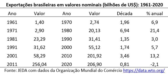 exportações brasileiras em valores nominais