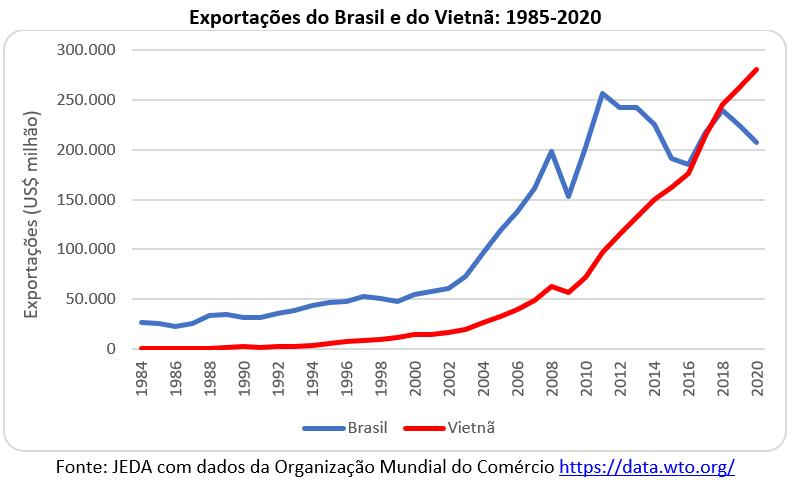 exportações do Brasil e do Vietnã