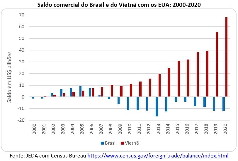 saldo comercial do Brasil e do Vietnã com os EUA