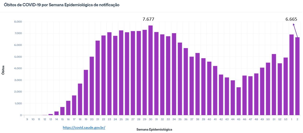 aumento dos óbitos por covid-19