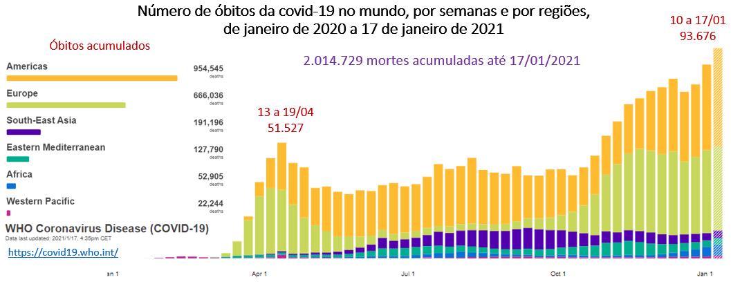 número de óbitos da covid-19 no mundo