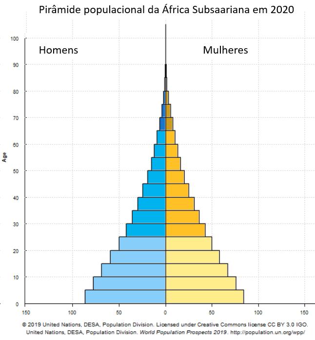 pirâmide populacional da África Subsaariana em 2020