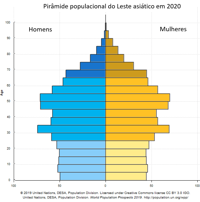 pirâmide populacional do Leste asiático em 2020