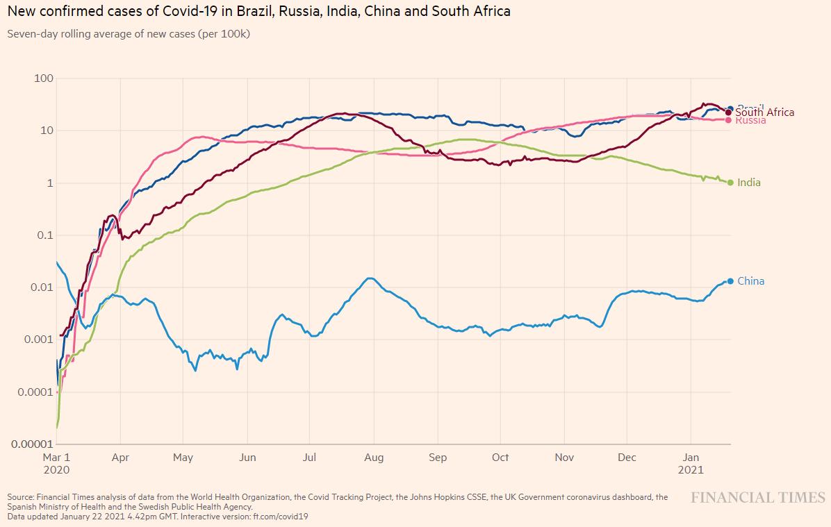média móvel de casos diários para os 5 países do BRICS