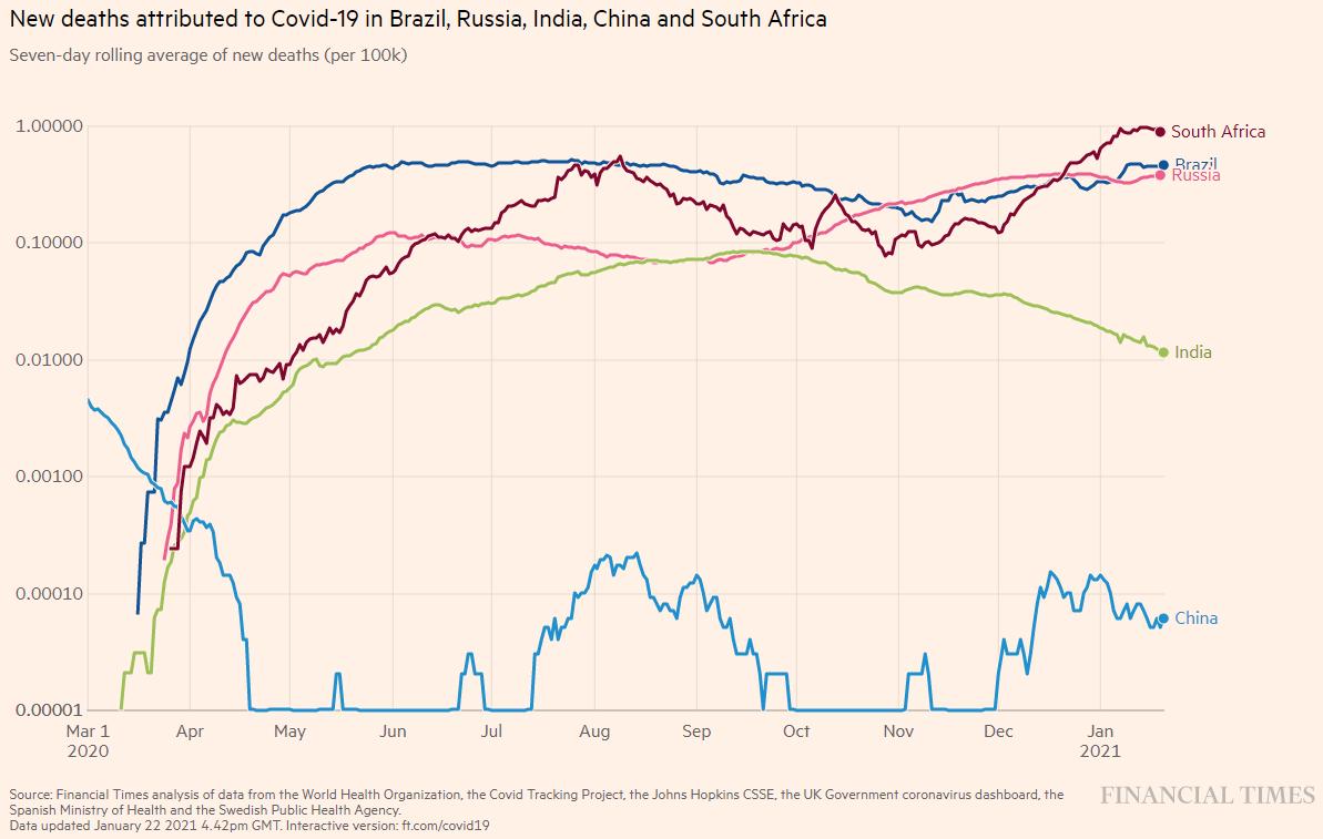 média móvel de óbitos diários para os 5 países do grupo BRICS
