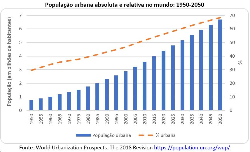 população urbana absoluta e relativa no mundo: 1950-2050