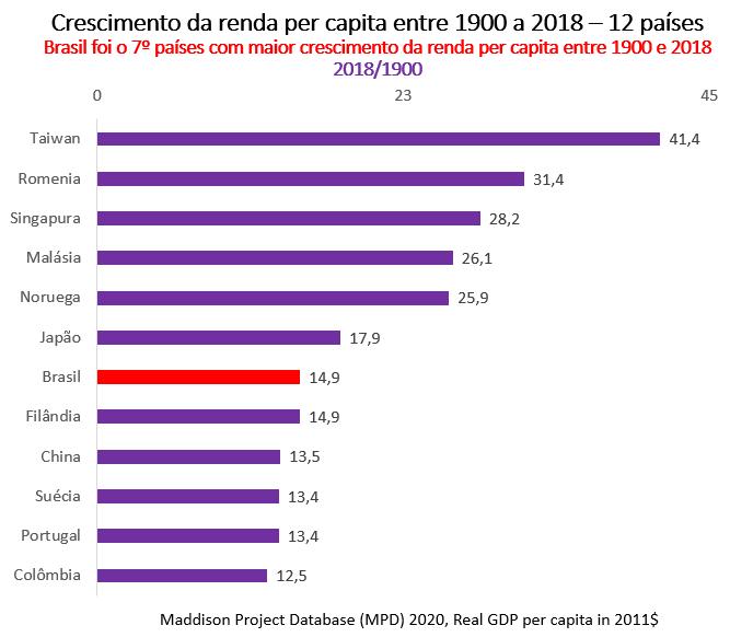 crescimento da renda per capita entre 1900 a 2018