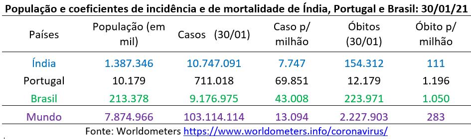 covid-19: população e coeficientes de incidência e de mortalidade de Índia, Portugal e Brasil