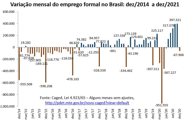 variação mensal do emprego formal no Brasil