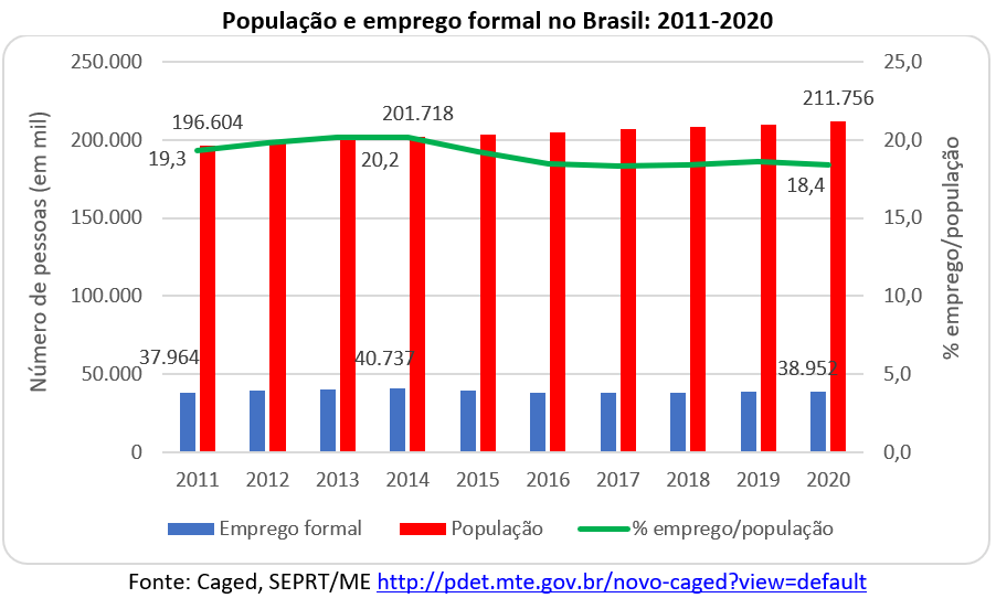 população e emprego formal no Brasil: 2011-2020