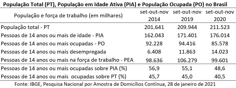 população total, população em idade ativa e população ocupada no Brasil