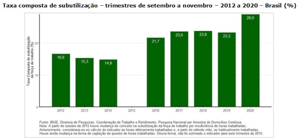 taxa composta de subutilização - 2012 a 2020 - Brasil
