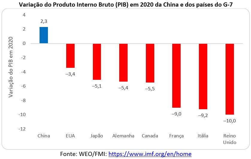 variação do PIB em 2020 da China e dos países do G-7
