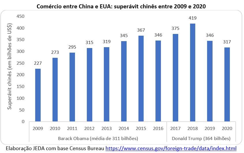 comércio entre China e EUA: superávit chinês entre 2009 e 2020