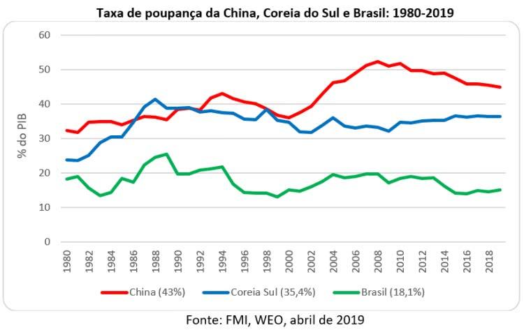 taxa de poupança da China, Coréia do Sul e Brasil